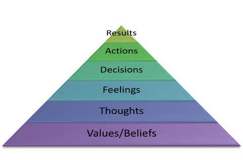 Values Determine Results